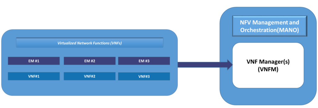 Virtualized Network Function Layer in ETSI NFV Framework
