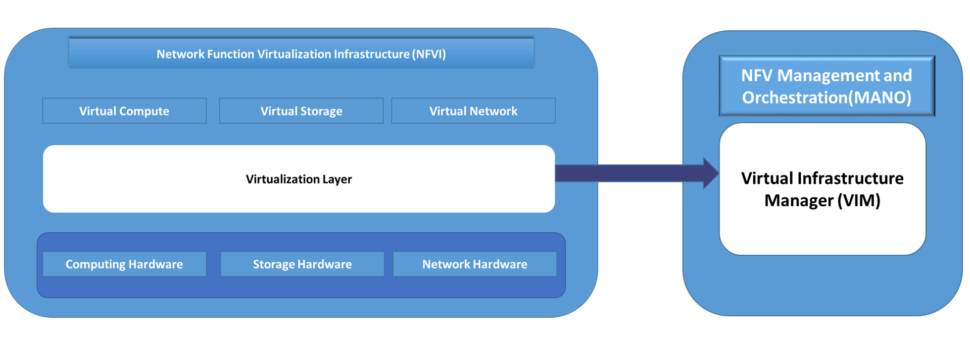 Infrastructure Layer of ETSI NFV Framework