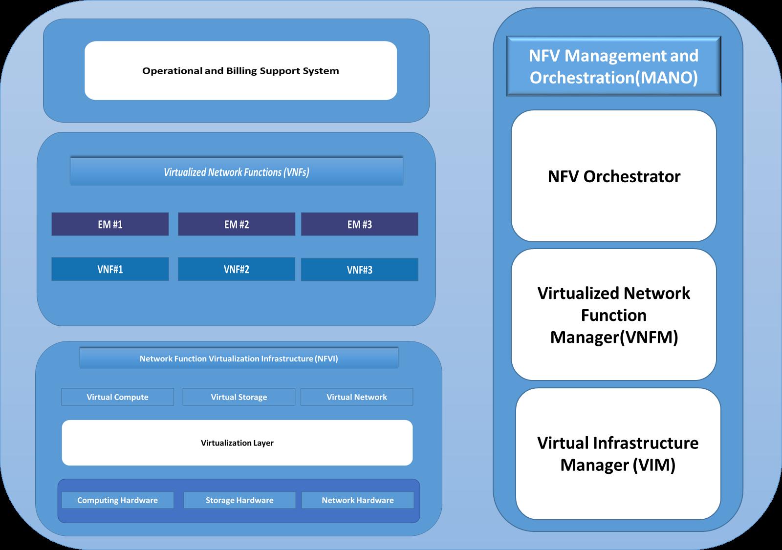 ETSI NFV Reference Model